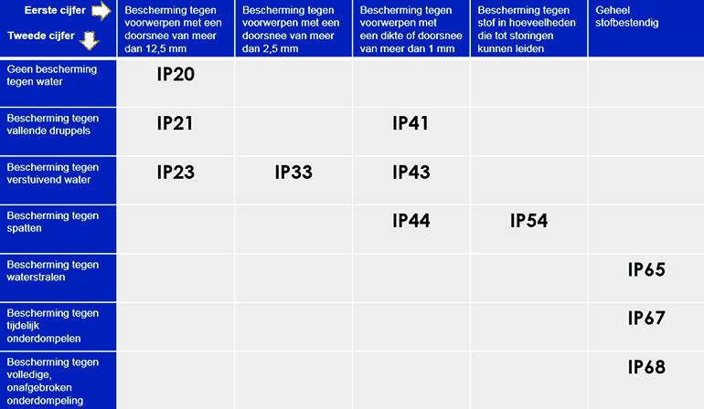 IP schema
