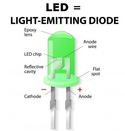 Wat is led